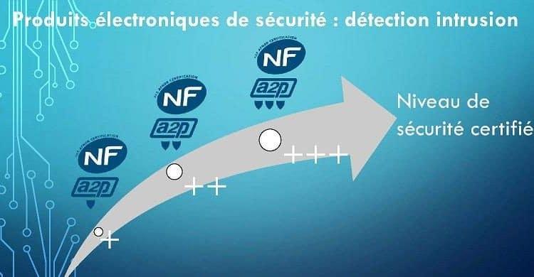 Schema normes A2P avec niveau de sécurité certifié